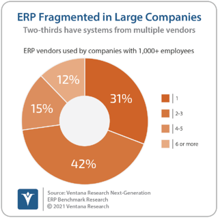Ventana_Research_Benchmark_Research_Next_Generation_ERP_08_ERP_Fragmented_in_Large_Companies_20210308