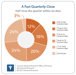 Ventana_Research_Benchmark_Research_Office_of_Finance_19_15_A_Fast_Quarterly_Close_20210308