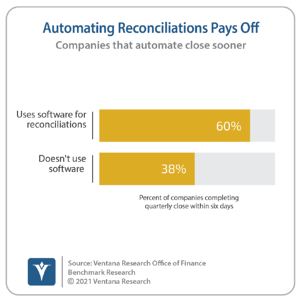 Ventana_Research_Benchmark_Research_Office_of_Finance_19_22_Automating_Reconciliations_Pays_Off_20210324